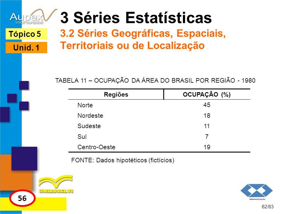 TABELA 11 – OCUPAÇÃO DA ÁREA DO BRASIL POR REGIÃO - 1980