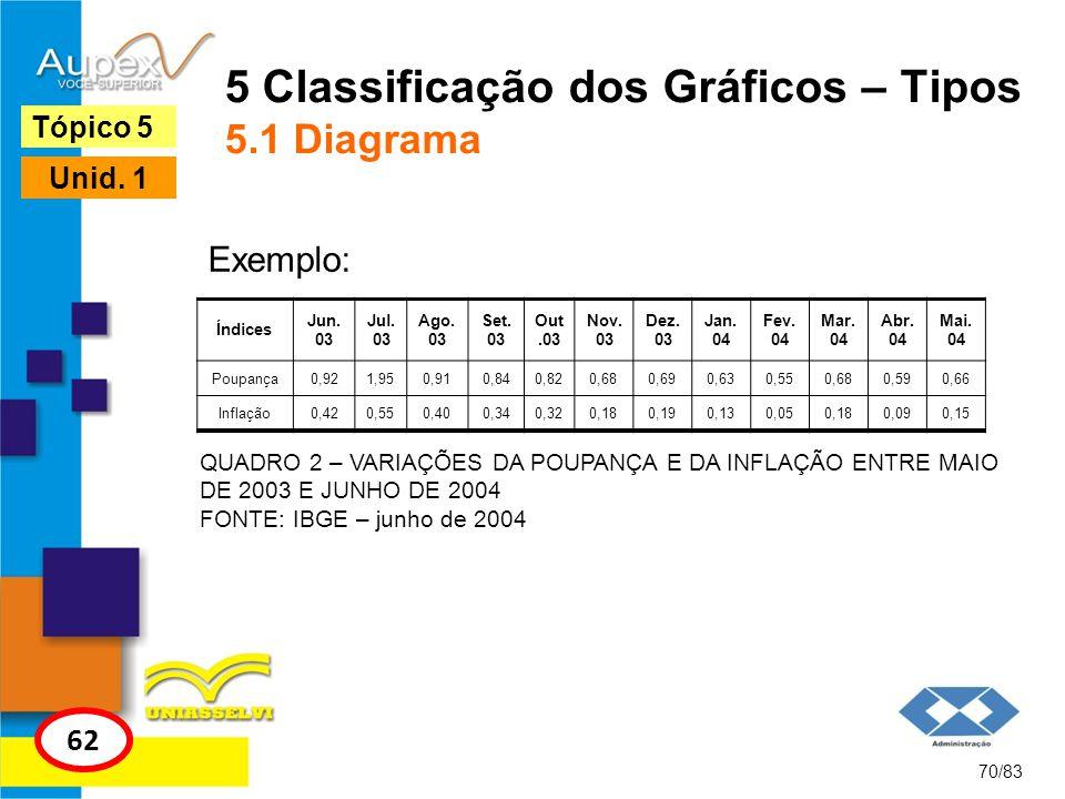 5 Classificação dos Gráficos – Tipos 5.1 Diagrama