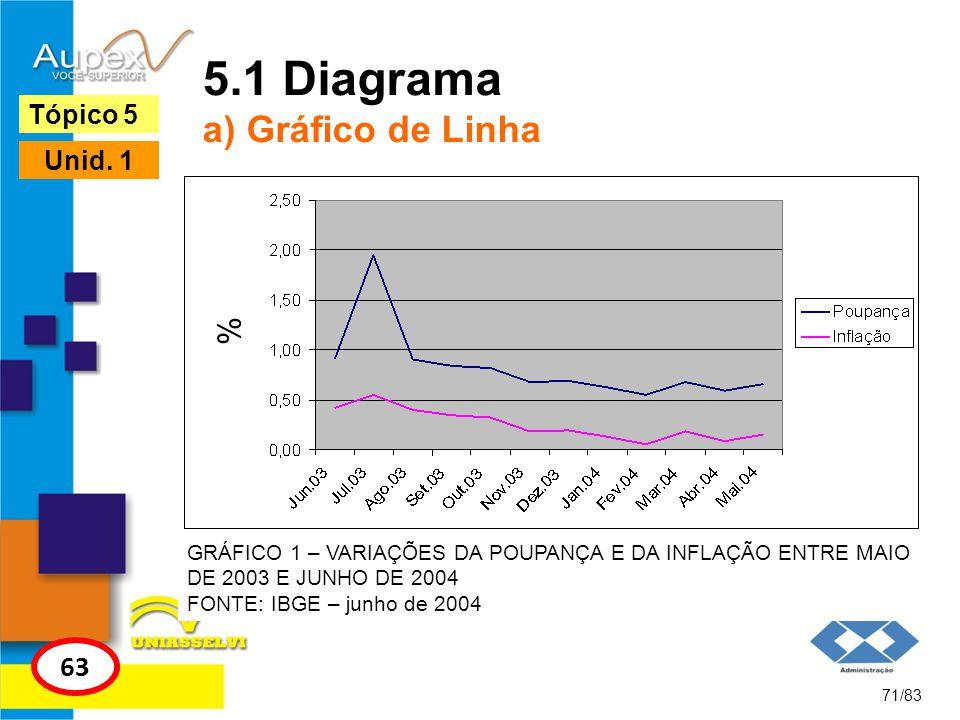 5.1 Diagrama a) Gráfico de Linha