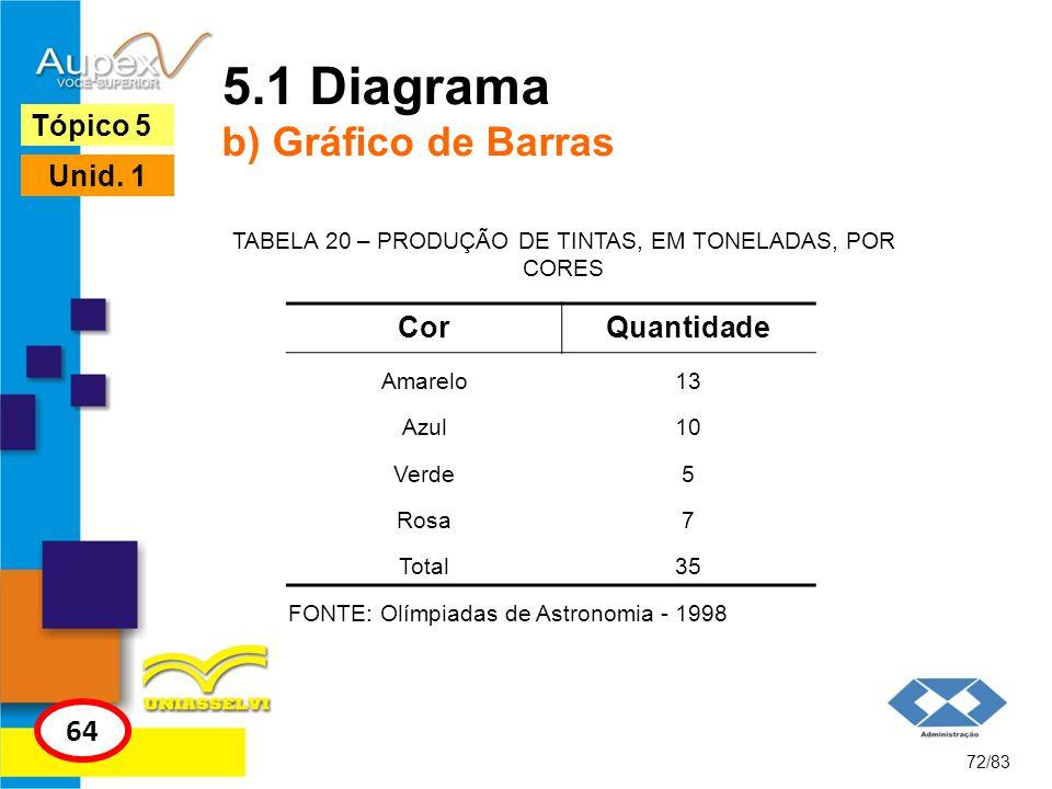 5.1 Diagrama b) Gráfico de Barras