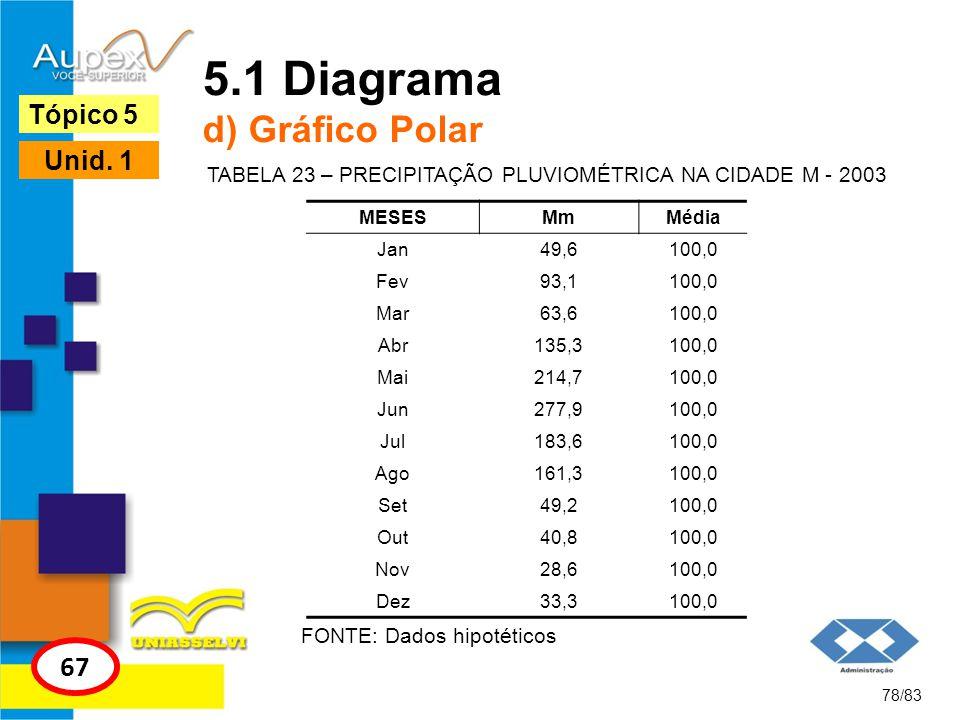 5.1 Diagrama d) Gráfico Polar