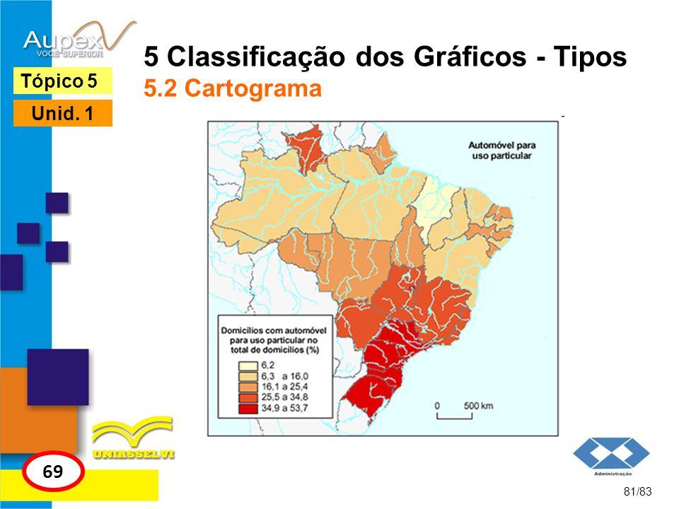 5 Classificação dos Gráficos - Tipos 5.2 Cartograma