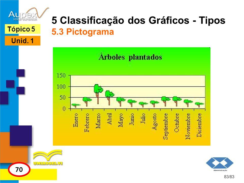5 Classificação dos Gráficos - Tipos 5.3 Pictograma
