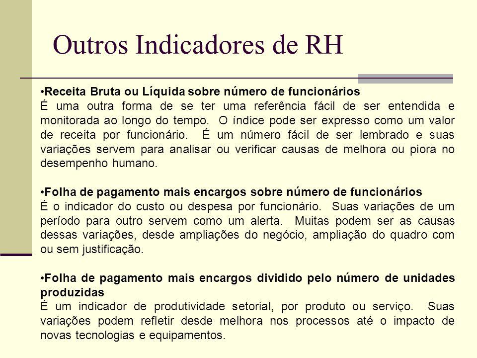 Outros Indicadores de RH