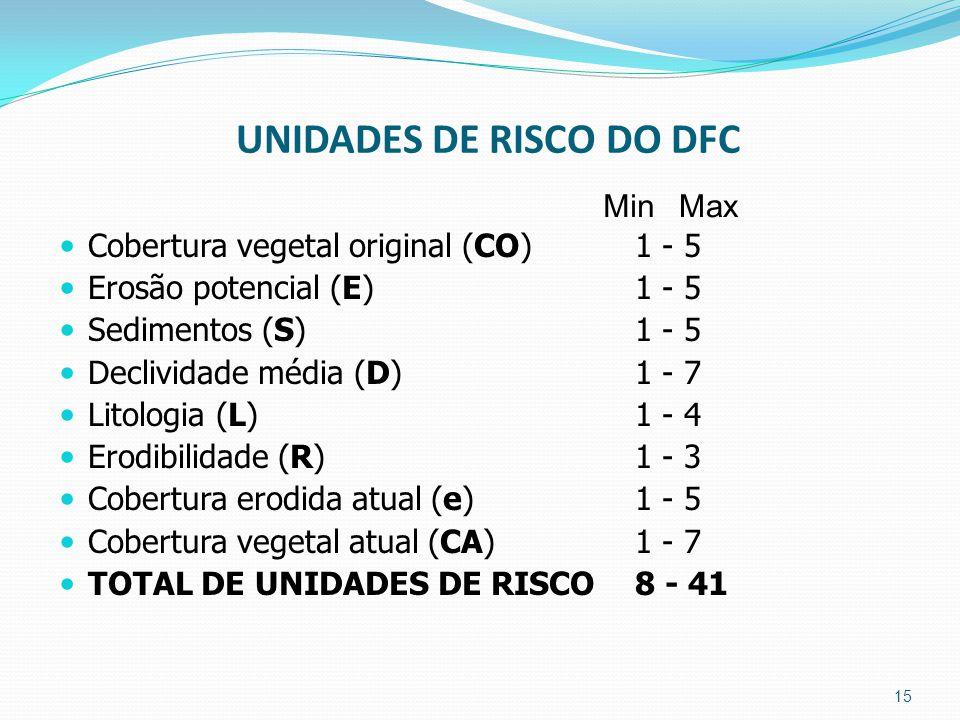 UNIDADES DE RISCO DO DFC
