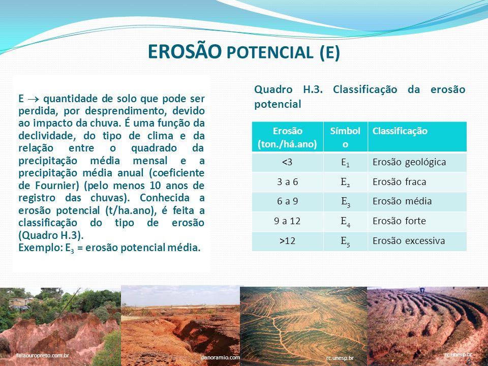 EROSÃO POTENCIAL (E) Quadro H.3. Classificação da erosão potencial