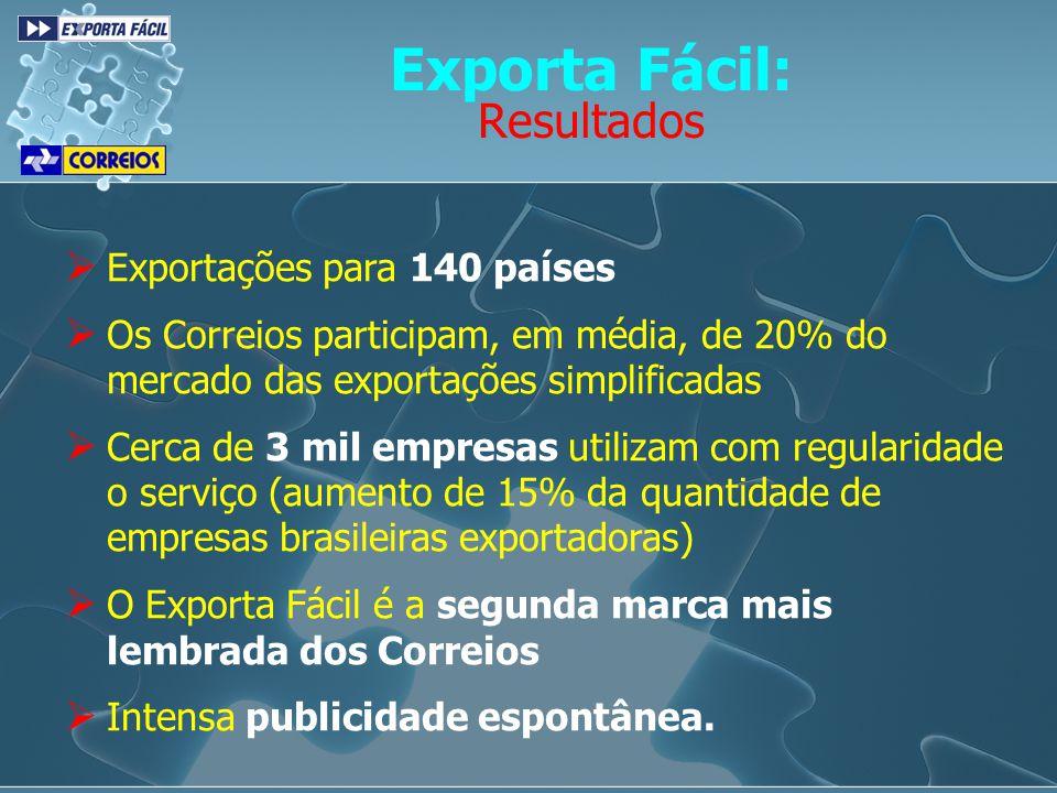 Exporta Fácil: Resultados