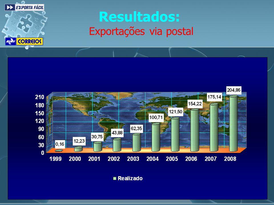 Exportações via postal
