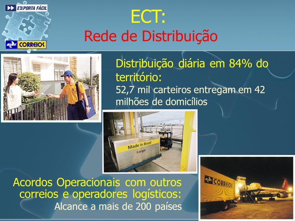 ECT: Rede de Distribuição