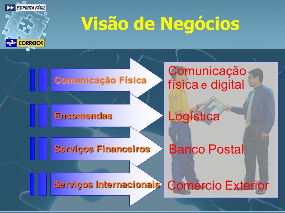 Visão de Negócios Comunicação física e digital Logística Banco Postal