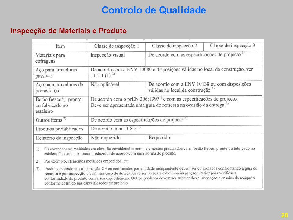 Controlo de Qualidade Inspecção de Materiais e Produto