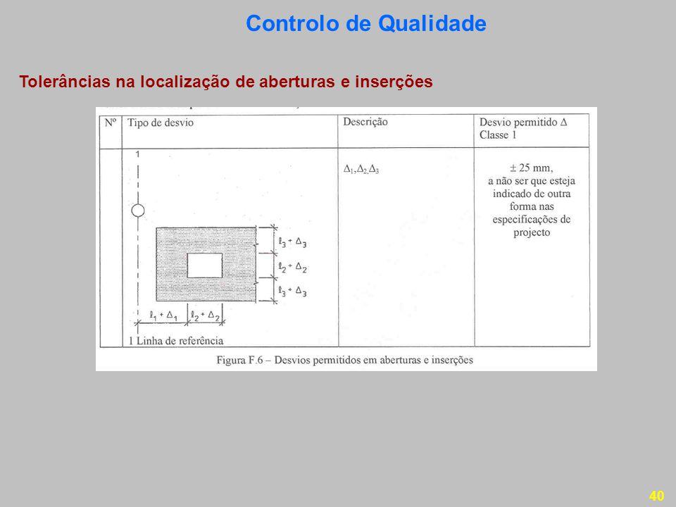 Controlo de Qualidade Tolerâncias na localização de aberturas e inserções