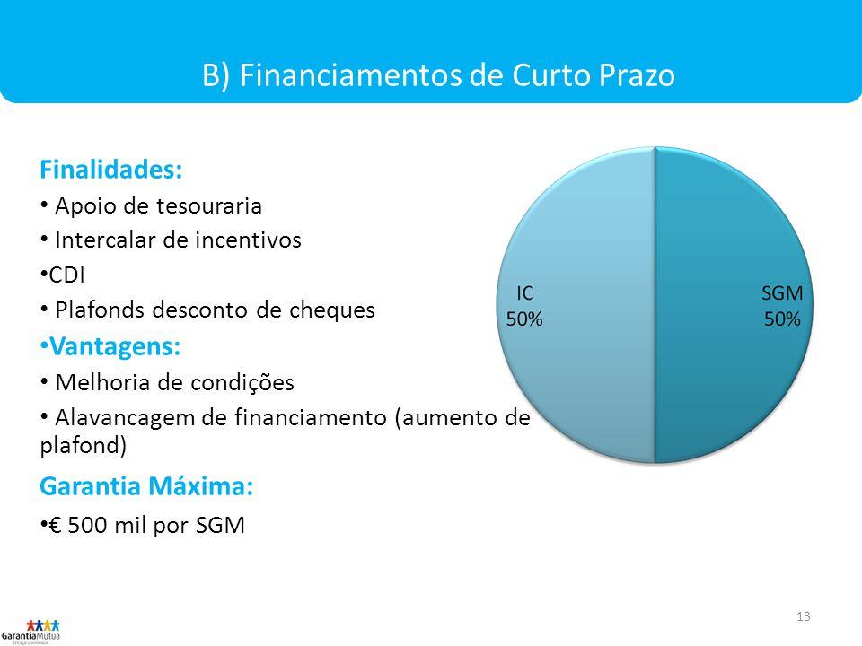B) Financiamentos de Curto Prazo