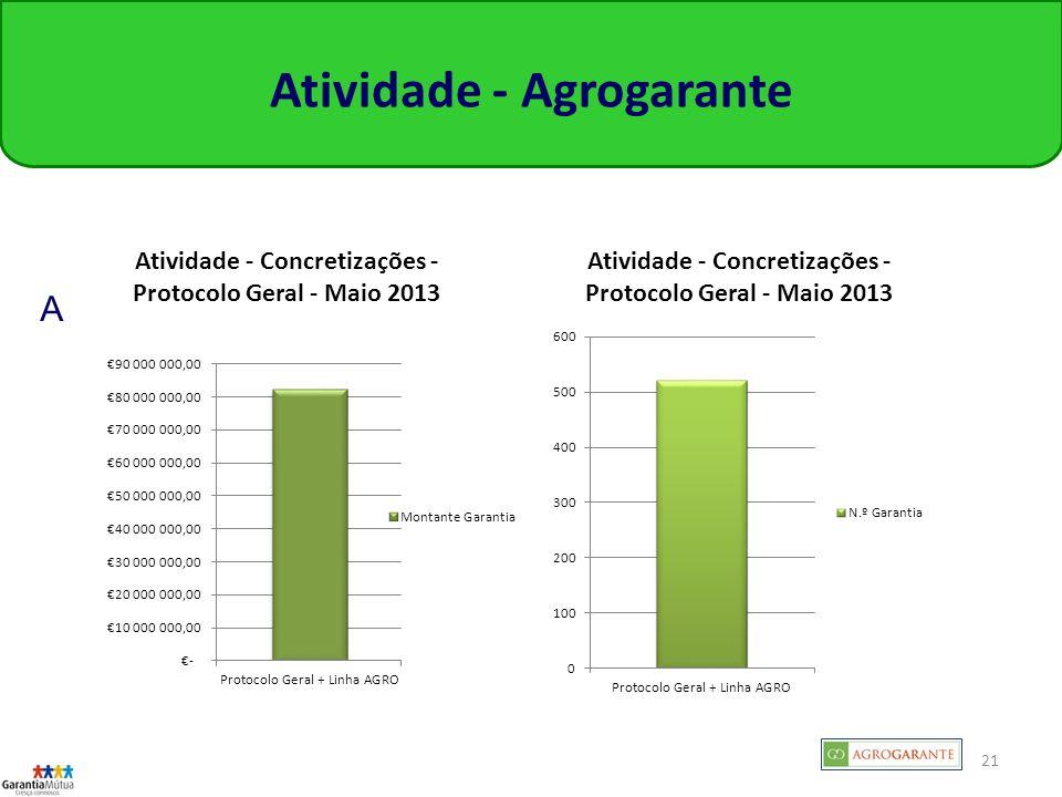 Atividade - Agrogarante