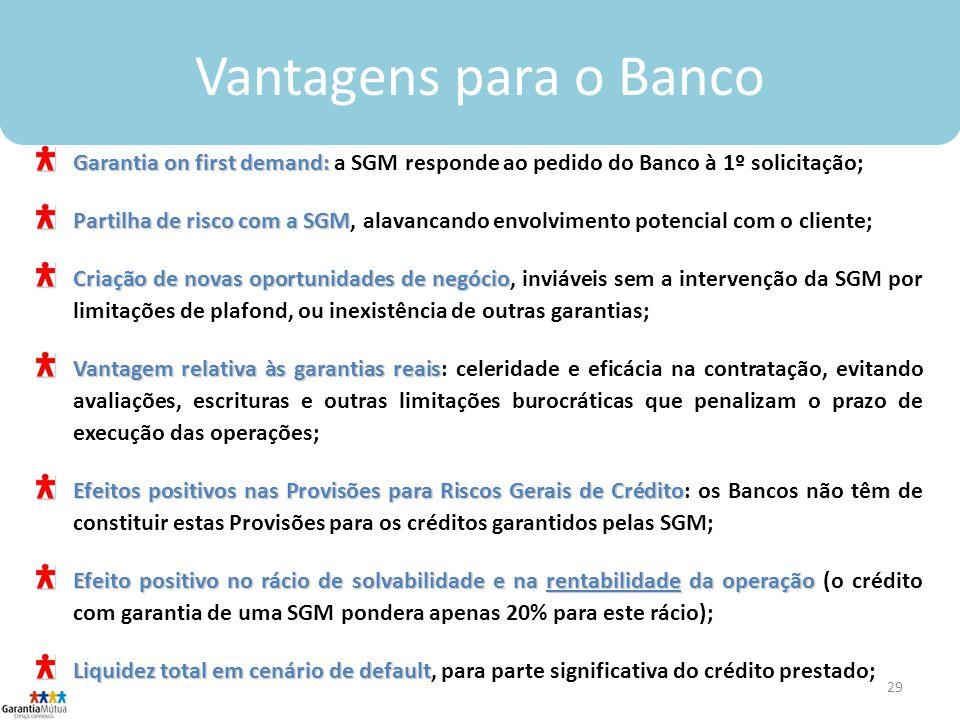 Vantagens para o Banco Garantia on first demand: a SGM responde ao pedido do Banco à 1º solicitação;