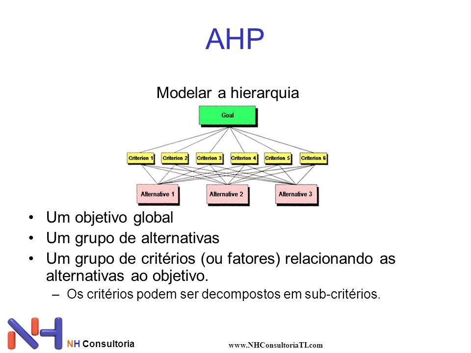 AHP Modelar a hierarquia Um objetivo global Um grupo de alternativas