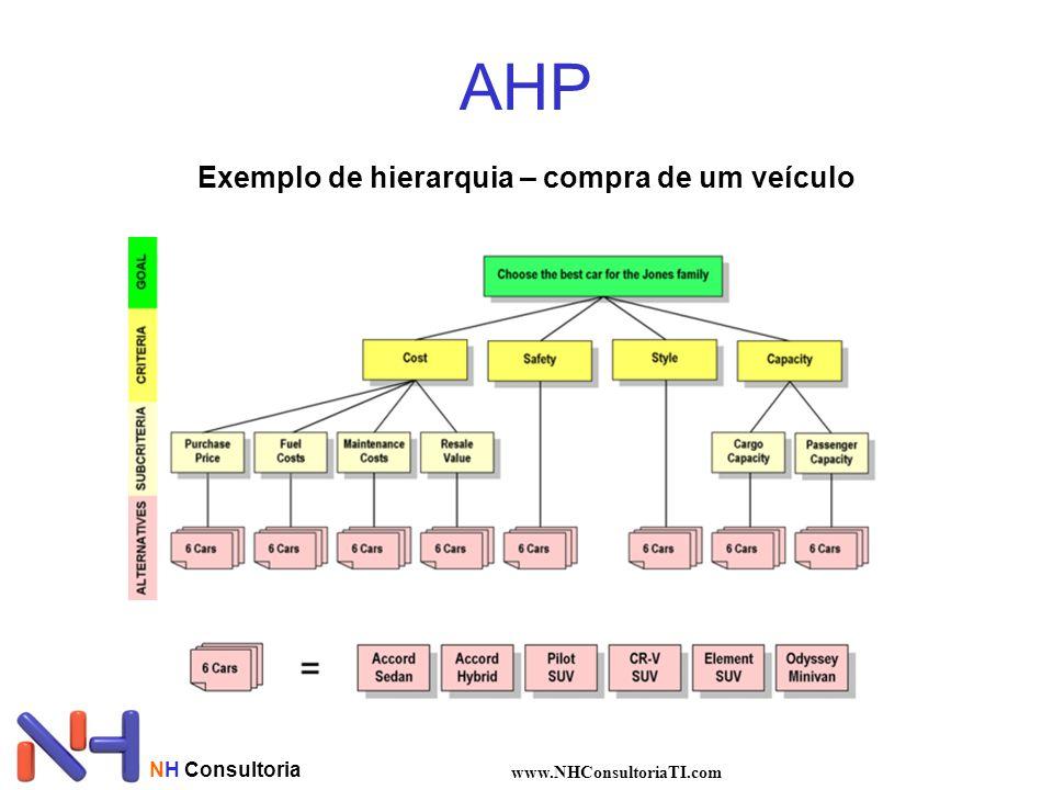 AHP Exemplo de hierarquia – compra de um veículo NH Consultoria