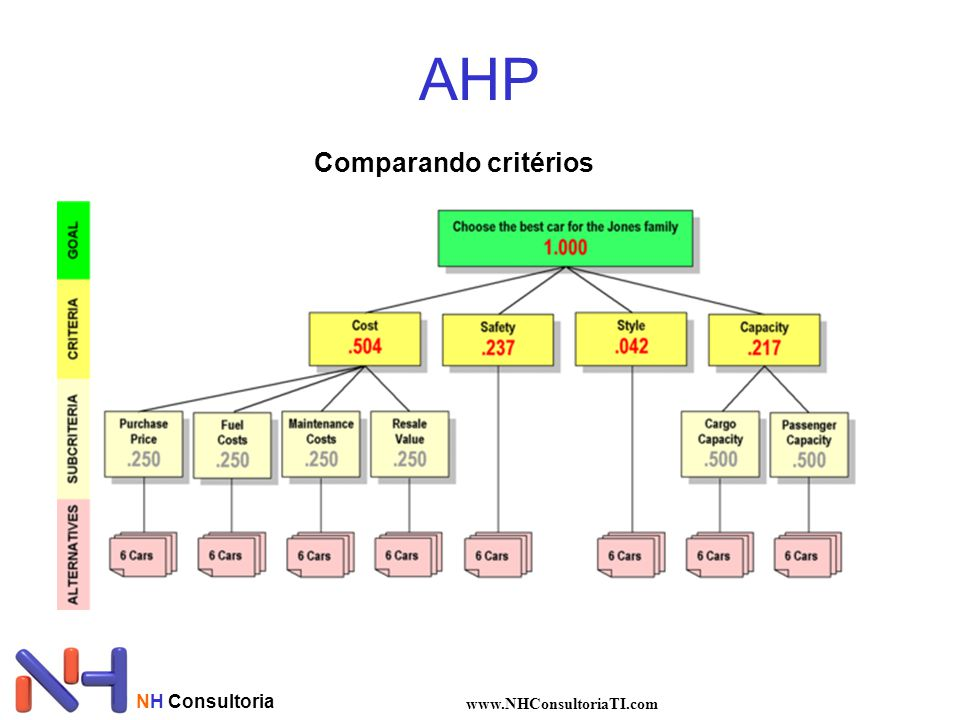 AHP Comparando critérios NH Consultoria www.NHConsultoriaTI.com