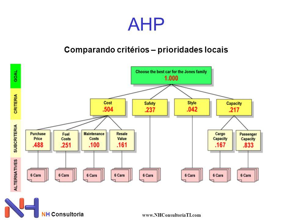 AHP Comparando critérios – prioridades locais NH Consultoria