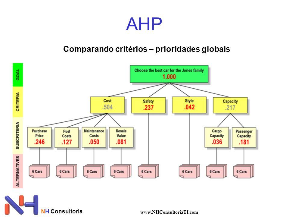 AHP Comparando critérios – prioridades globais NH Consultoria
