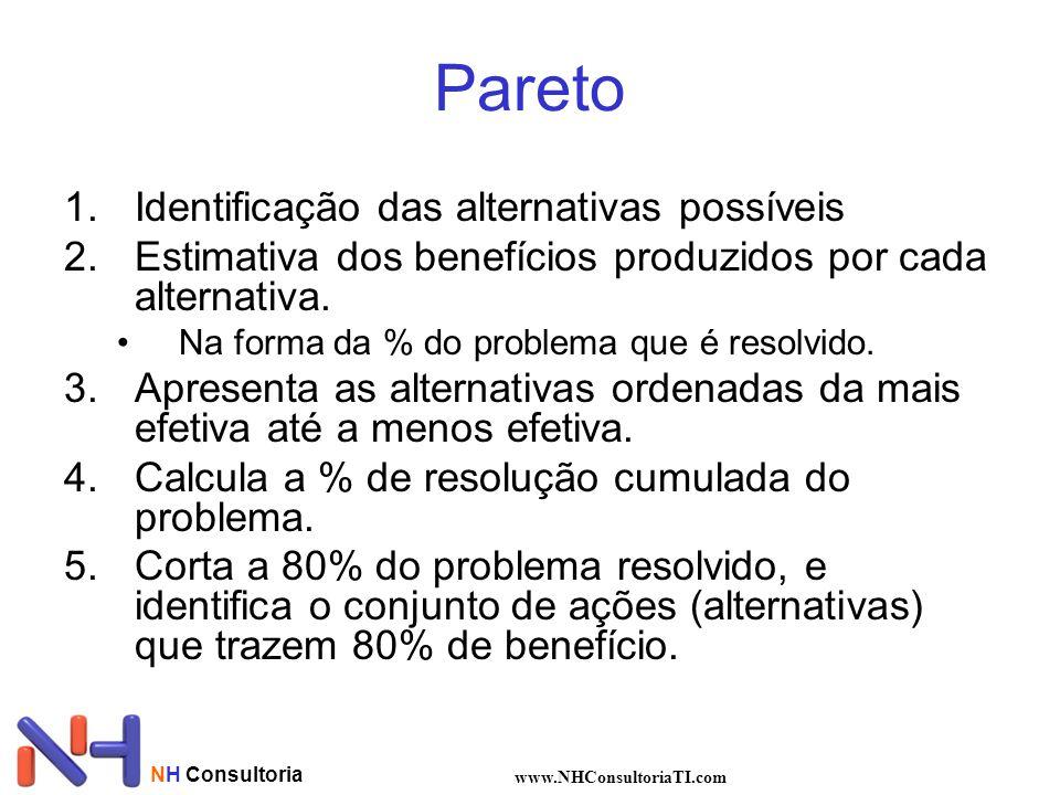 Pareto Identificação das alternativas possíveis