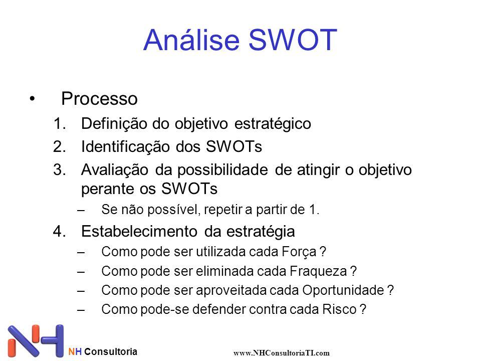 Análise SWOT Processo Definição do objetivo estratégico