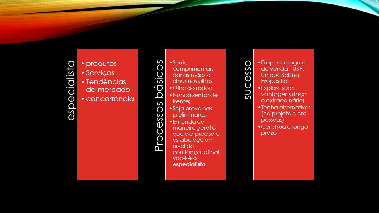 especialista Processos básicos sucesso produtos Serviços