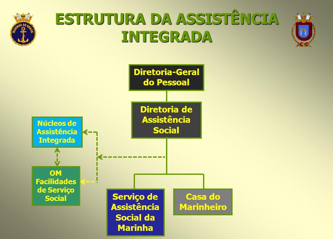 ESTRUTURA DA ASSISTÊNCIA INTEGRADA