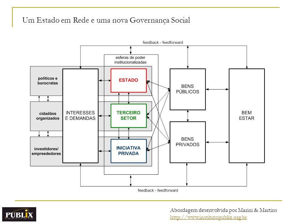 Um Estado em Rede e uma nova Governança Social