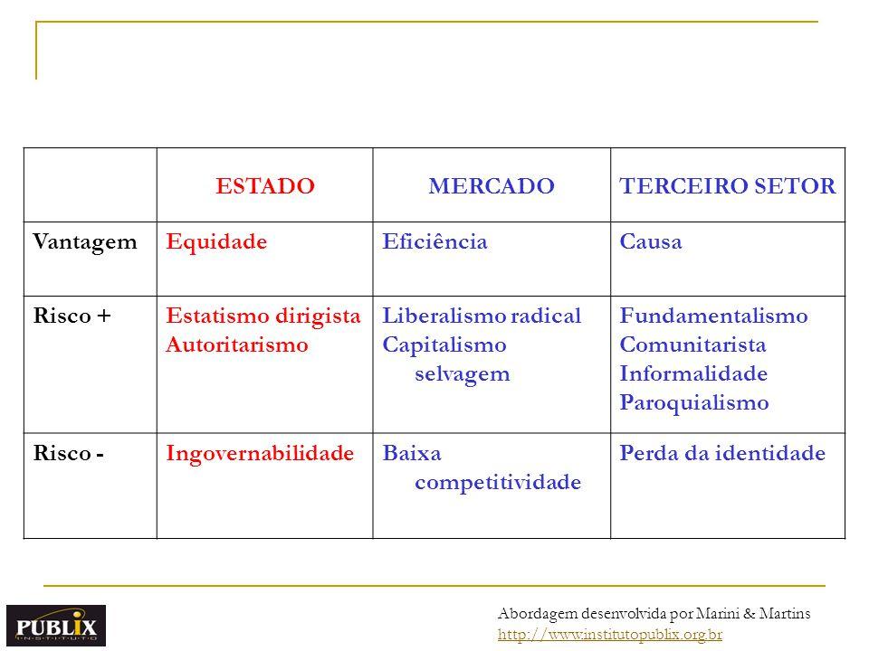 ESTADO MERCADO TERCEIRO SETOR