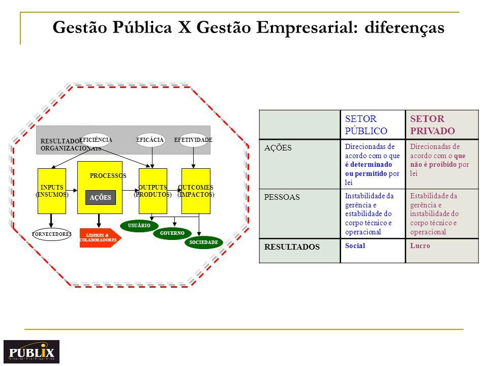 Gestão Pública X Gestão Empresarial: diferenças