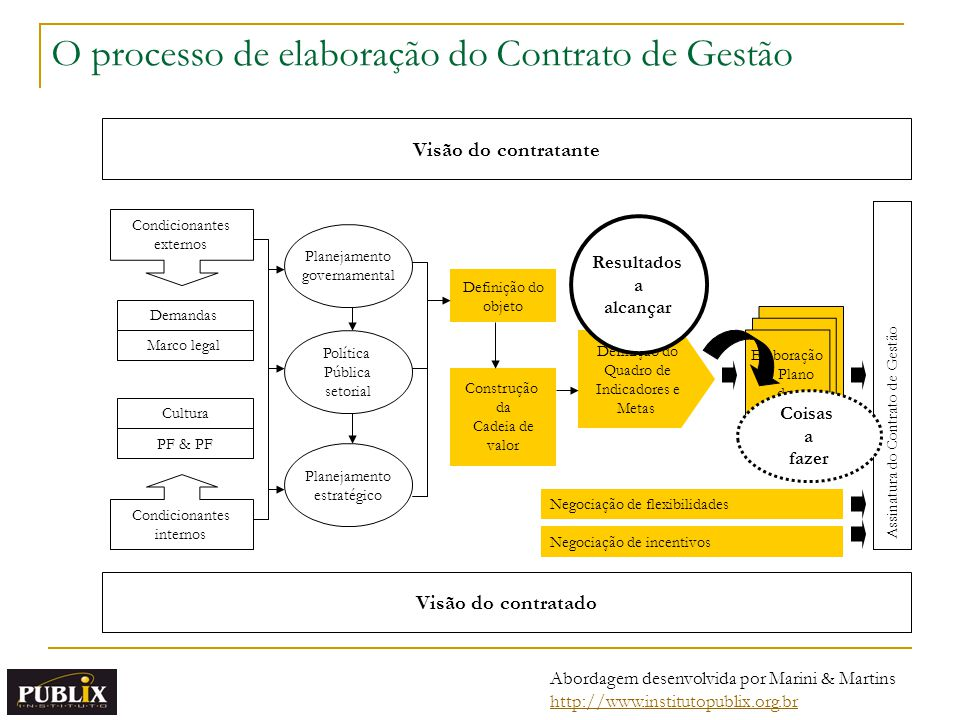 O processo de elaboração do Contrato de Gestão