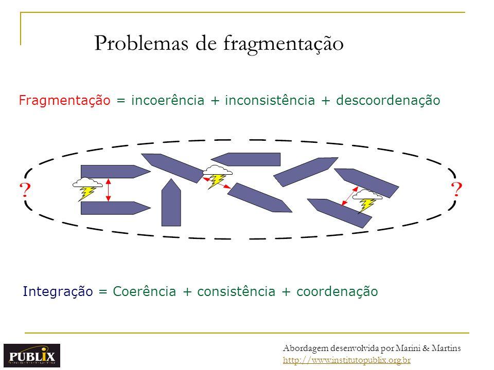 Problemas de fragmentação