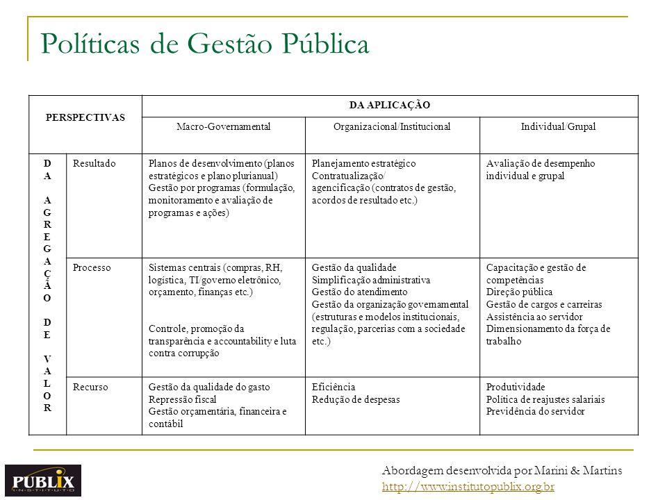 Políticas de Gestão Pública