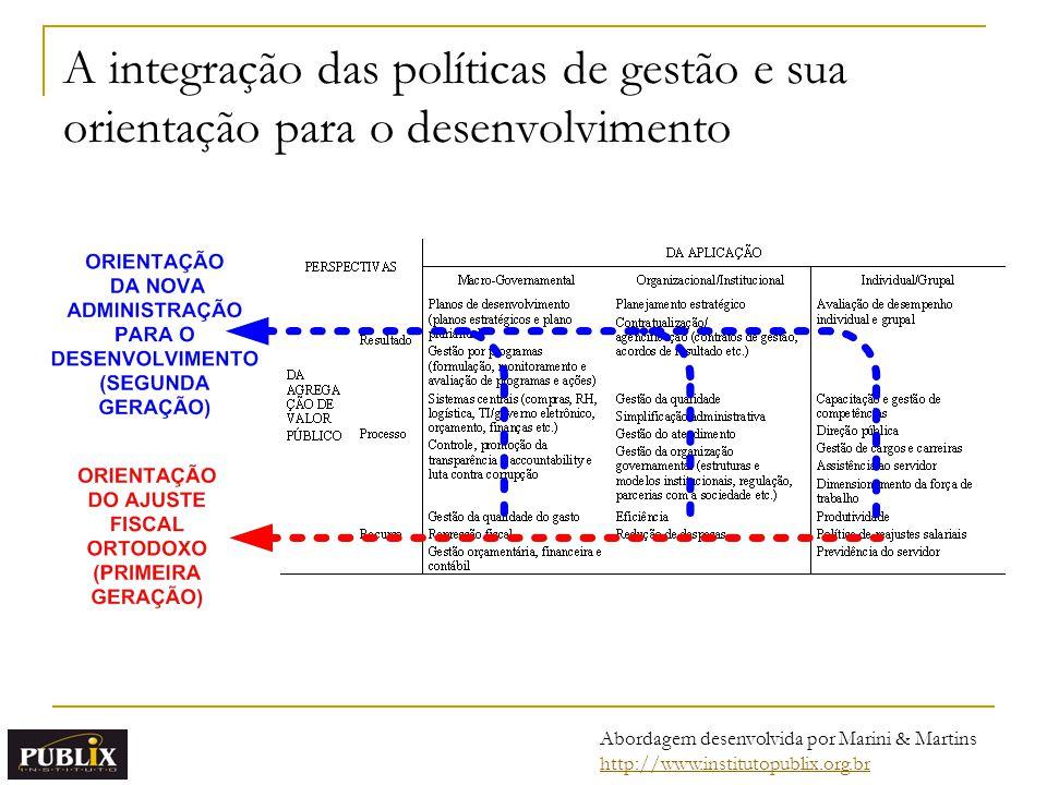 A integração das políticas de gestão e sua orientação para o desenvolvimento