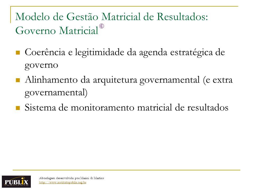Modelo de Gestão Matricial de Resultados: Governo Matricial