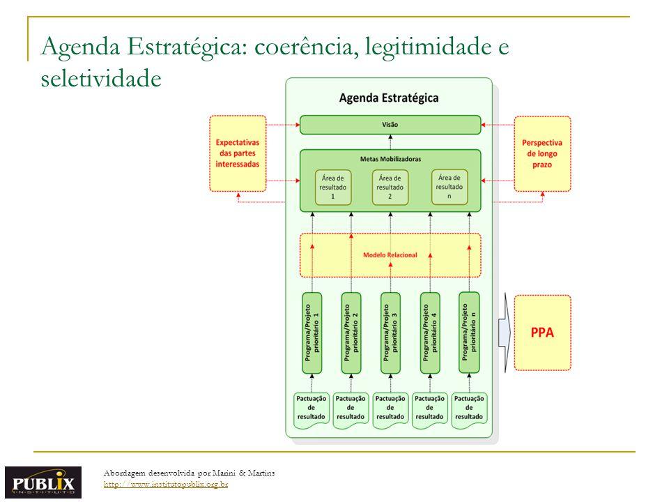 Agenda Estratégica: coerência, legitimidade e seletividade