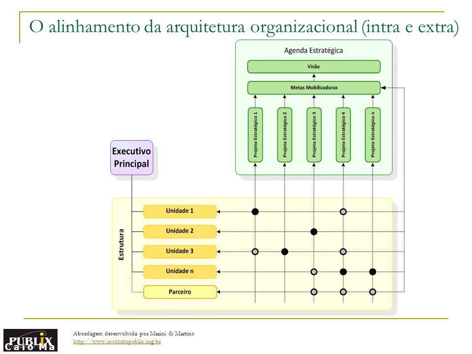 O alinhamento da arquitetura organizacional (intra e extra)