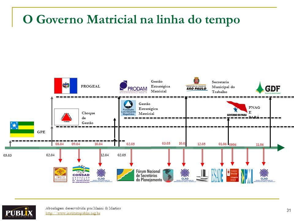 O Governo Matricial na linha do tempo