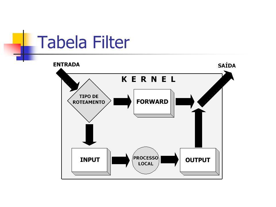 Tabela Filter