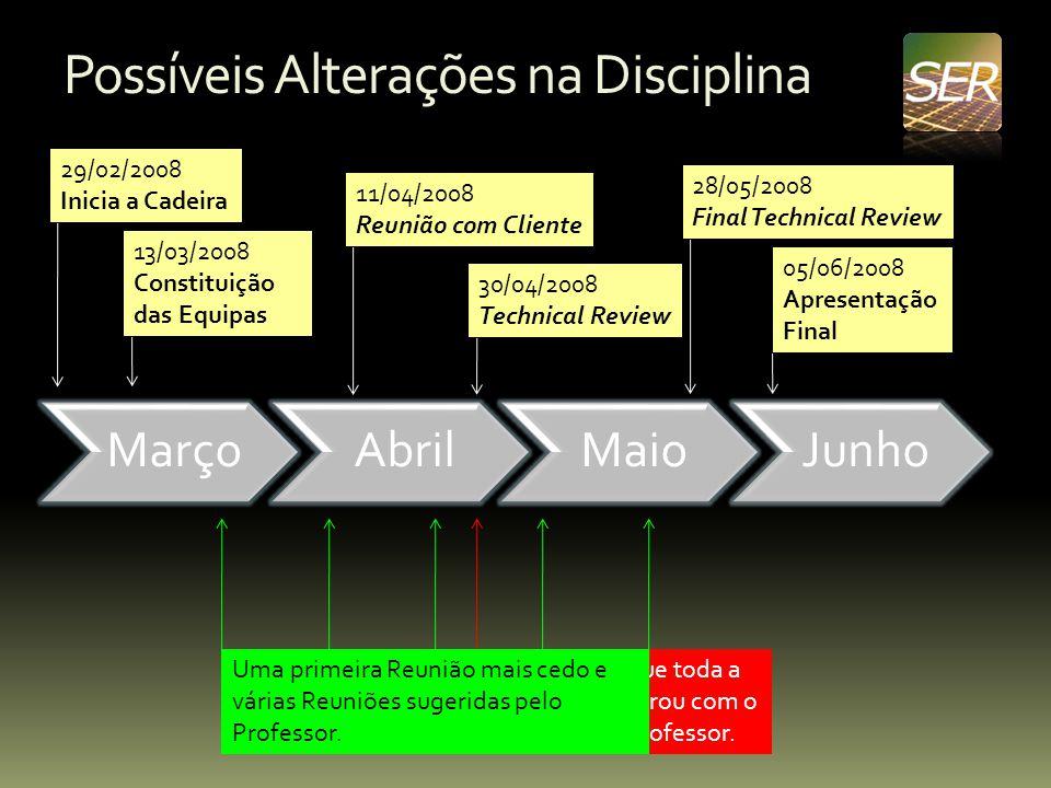 Possíveis Alterações na Disciplina