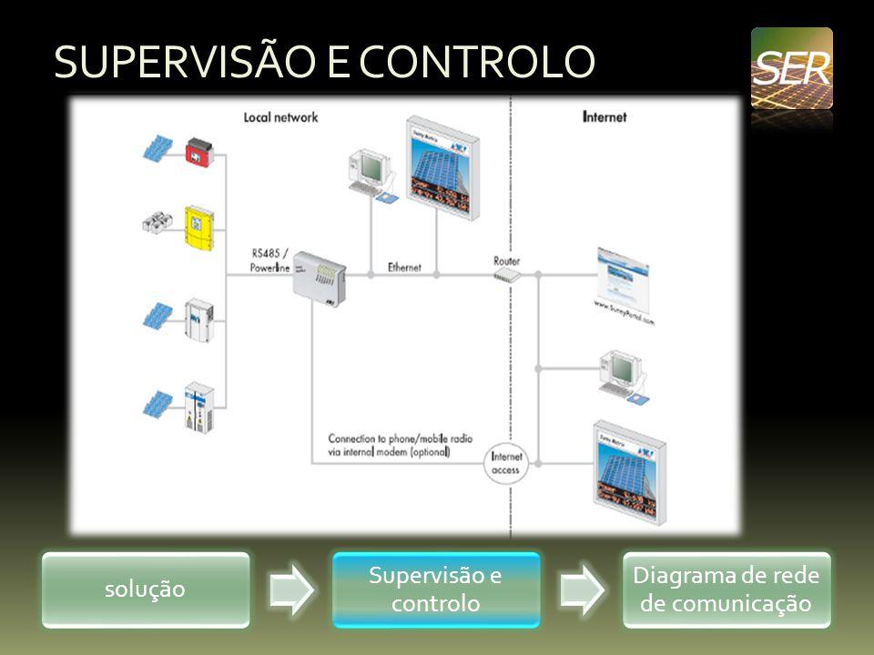 Diagrama de rede de comunicação