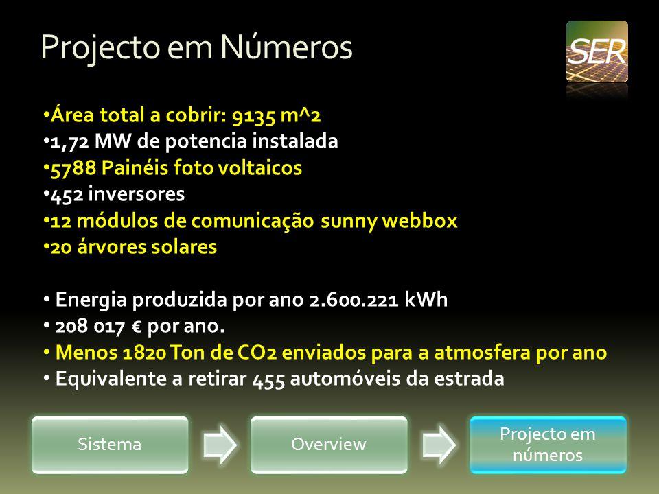 Projecto em Números Área total a cobrir: 9135 m^2