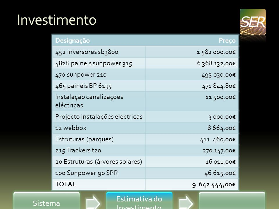 Estimativa do Investimento