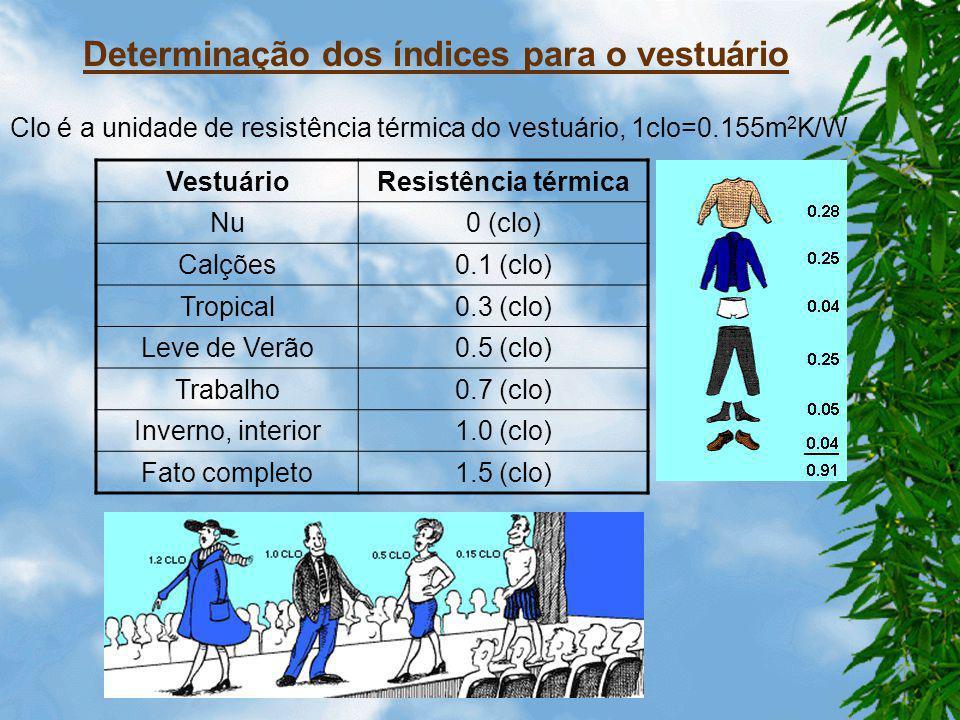 Determinação dos índices para o vestuário