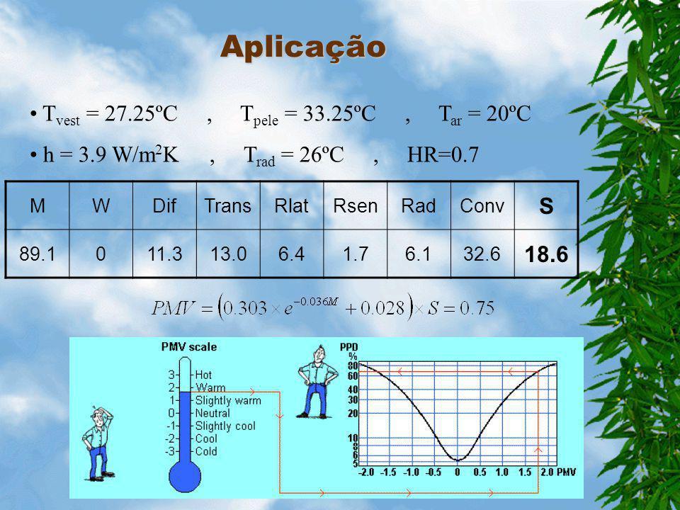 Aplicação S Tvest = 27.25ºC , Tpele = 33.25ºC , Tar = 20ºC 18.6