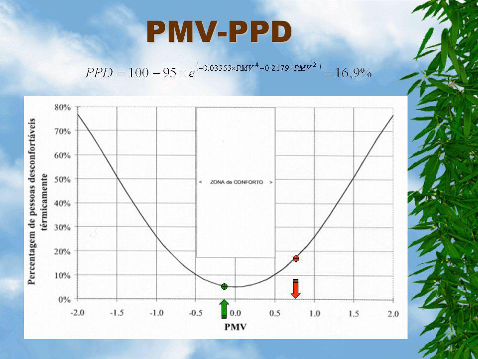 PMV-PPD