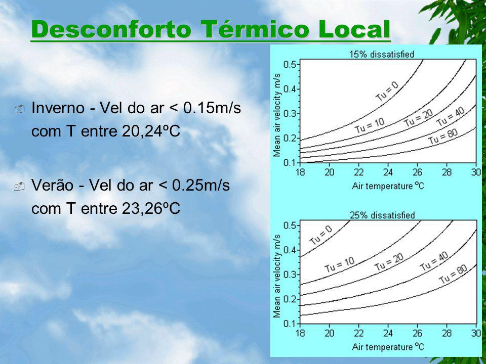 Desconforto Térmico Local