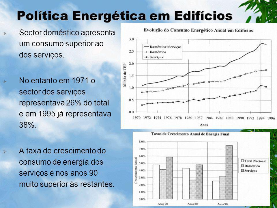 Política Energética em Edifícios