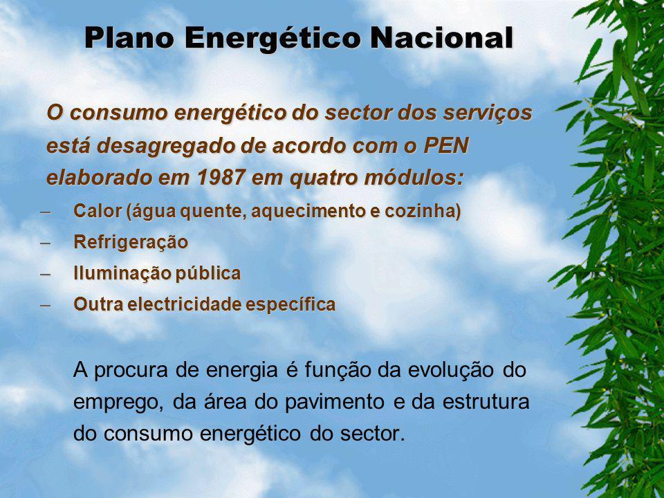 Plano Energético Nacional